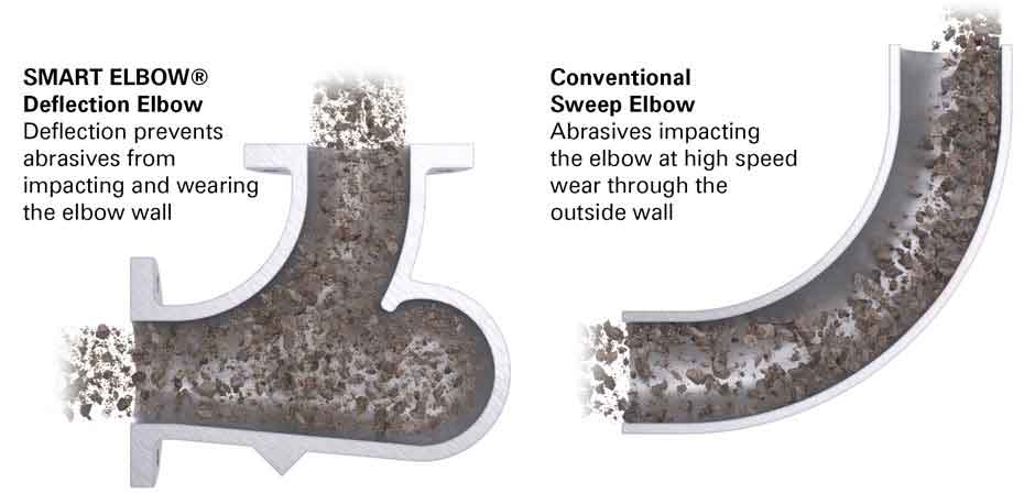 SMART ELBOW® Deflection Elbows for Pneumatic Conveying Systems